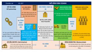Cấu trúc của một bản kế hoạch kinh doanh