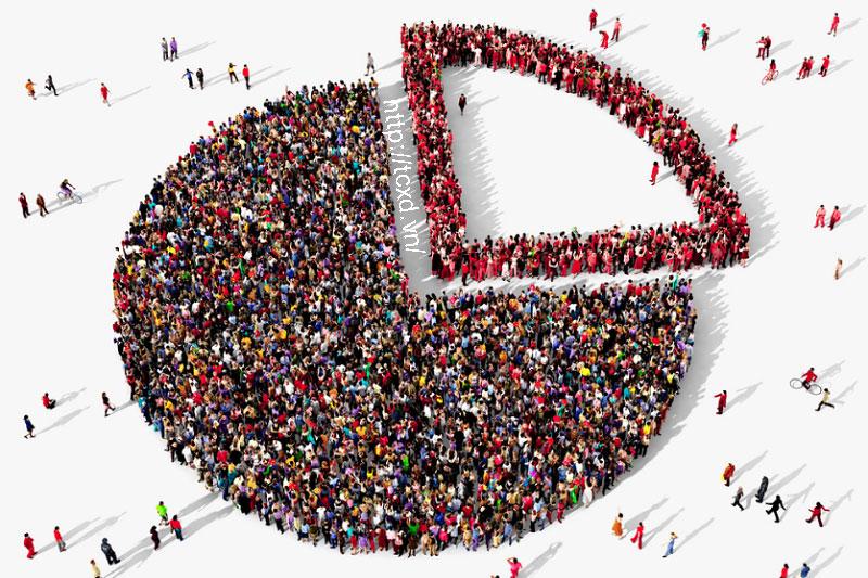 Trong hầu hết các công ty lớn điều tiến hành nghiên cứu nhân khẩu học để xác định các marketing sản phẩm/dịch vụ của mình nhằm để thu hút tốt nhất các đối tượng khách hàng mục tiêu.