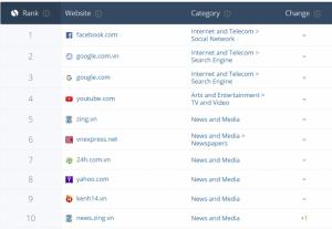 top website vietnam
