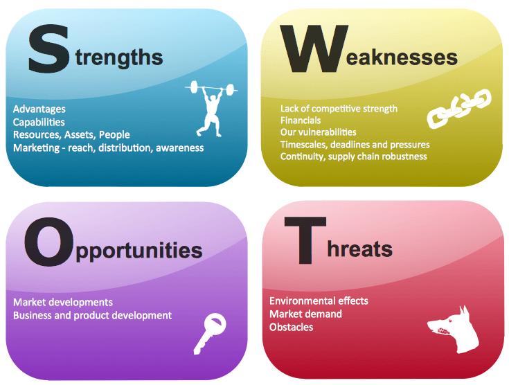Phân tích SWOT là gì và ứng dụng SWOT như thế nào? (With images ...