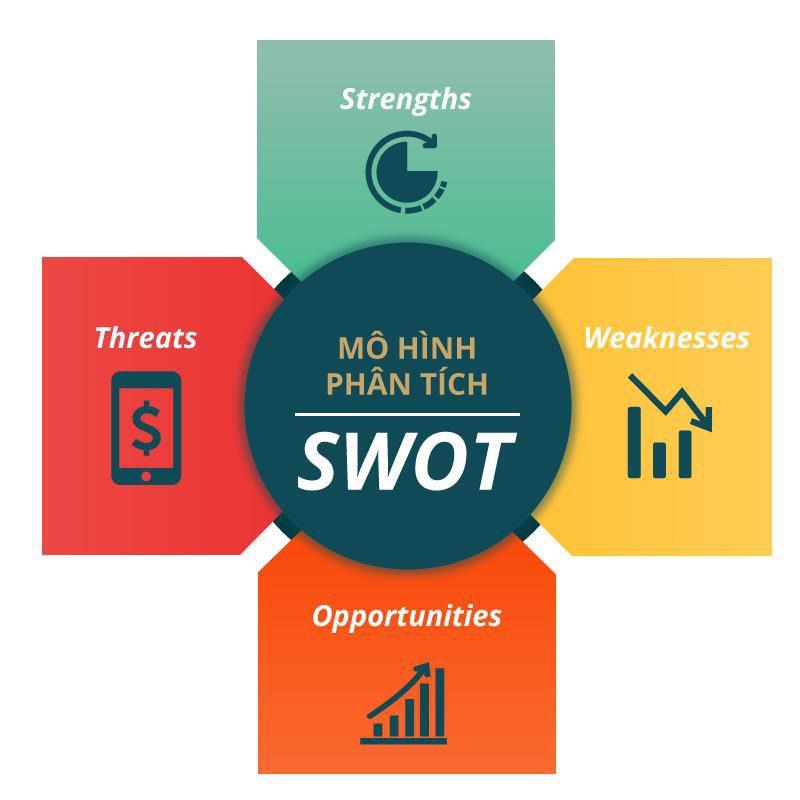 Phân tích SWOT (SWOT analysis) là gì? Ý nghĩa và cách thực hiện