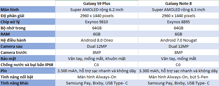 Thông số cấu hình chi tiết của Samsung Note 8 và S9 Plus