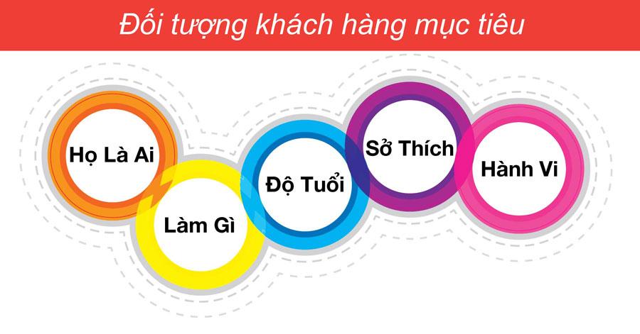 Khách hàng mục tiêu là gì? 4 Chiến lược Marketing nhắm đúng MỤC TIÊU
