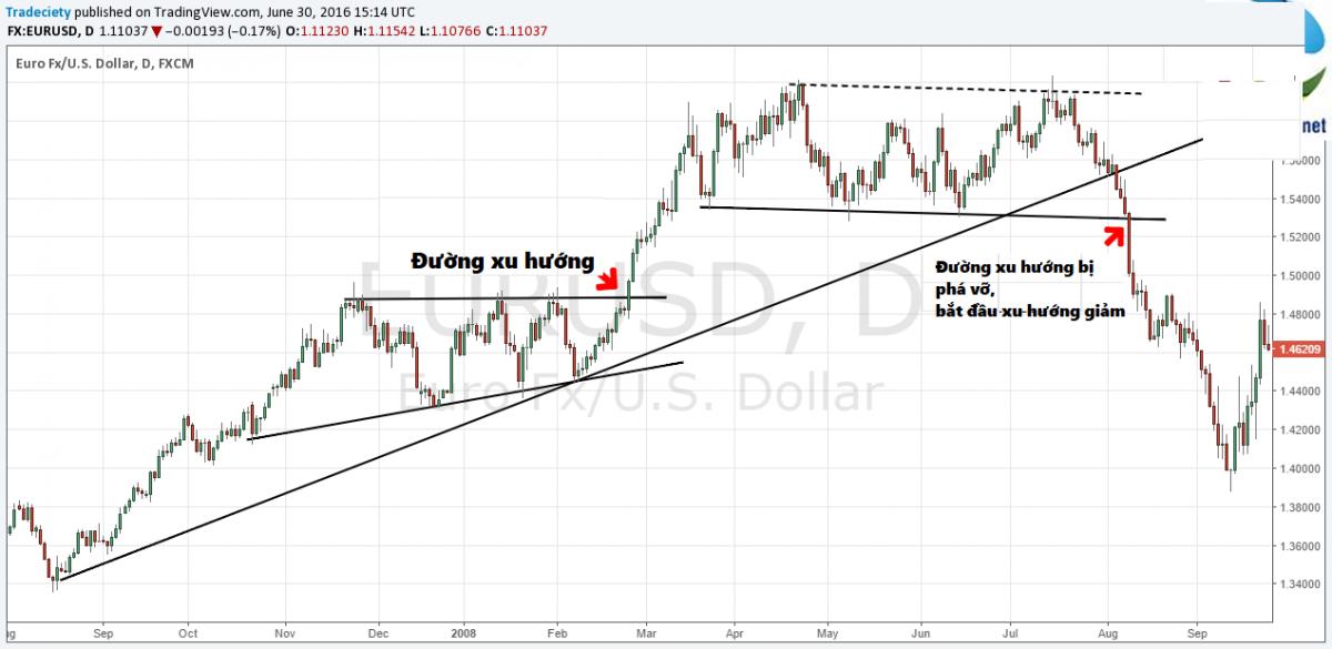 Một số phương pháp giao dịch với xu hướng (Trend trading ...