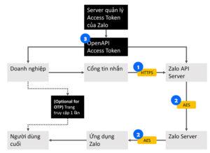 Zalo ZNS là gì ?